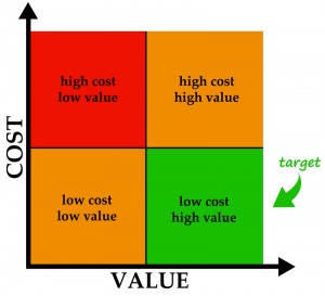 The true meaning of value engineering horst construction for Value engineered