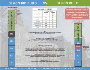 Design_Build vs DBB Graph