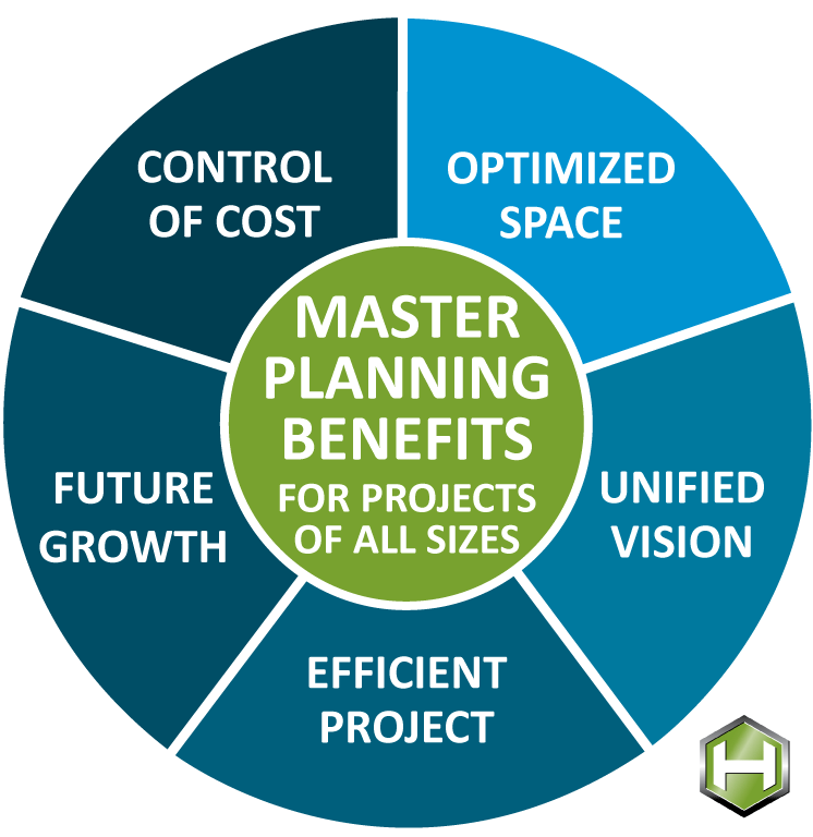 benefits of master planning