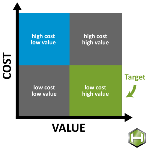 value engineering graph