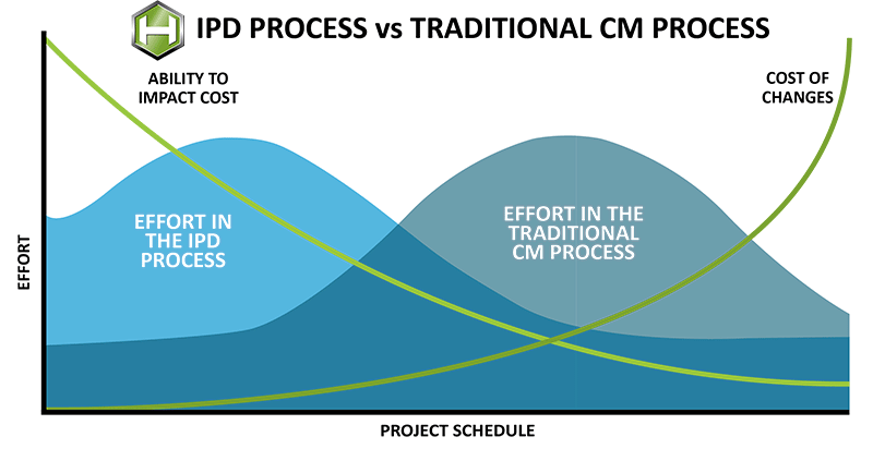 ipd vs traditional construction diagram
