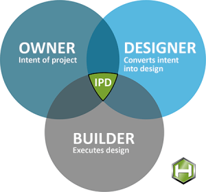 diagram of ipd team