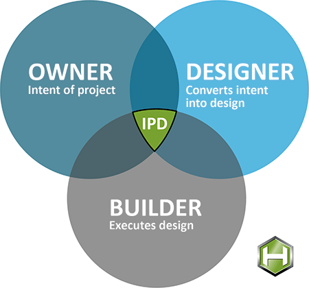 diagram of ipd team