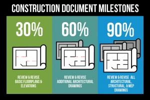 construction document 30 60 90 milestones