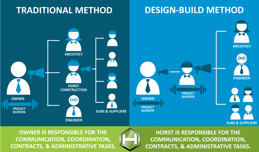 design build organizational chart