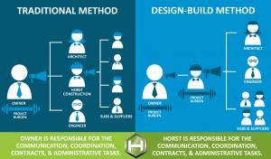 design build organizational chart