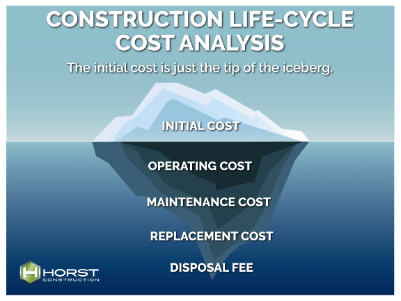 life cycle cost analysis iceberg